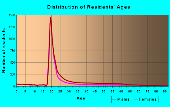 Age and Sex of Residents in zip code 68508