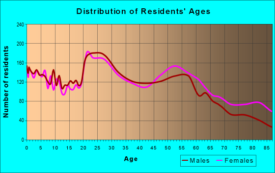 Age and Sex of Residents in zip code 68510
