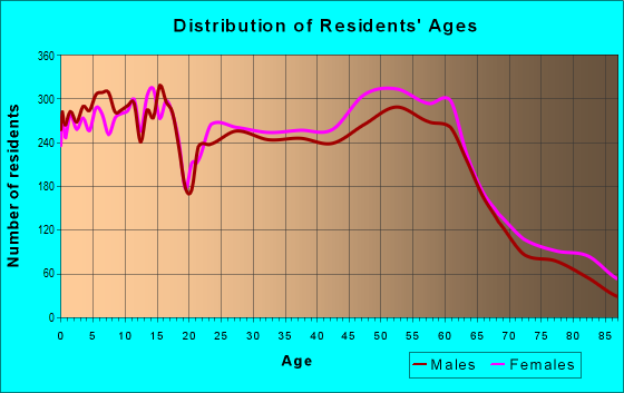 Age and Sex of Residents in zip code 68516