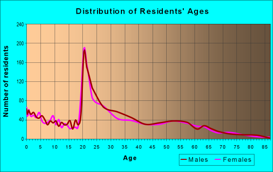 Age and Sex of Residents in zip code 68528