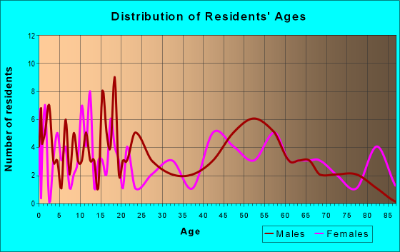 Age and Sex of Residents in zip code 68627
