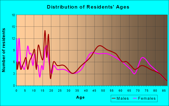 Age and Sex of Residents in zip code 68641