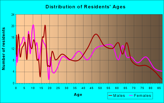 Age and Sex of Residents in zip code 68649
