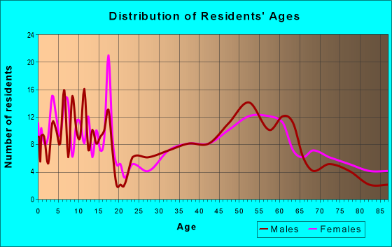 Age and Sex of Residents in zip code 68651