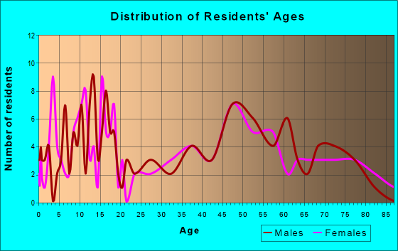 Age and Sex of Residents in zip code 68658