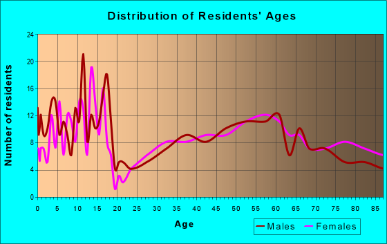 Age and Sex of Residents in zip code 68666