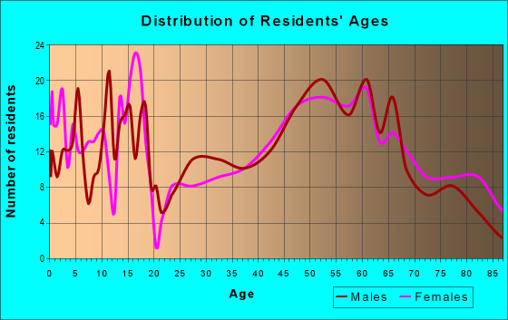 Age and Sex of Residents in zip code 68713