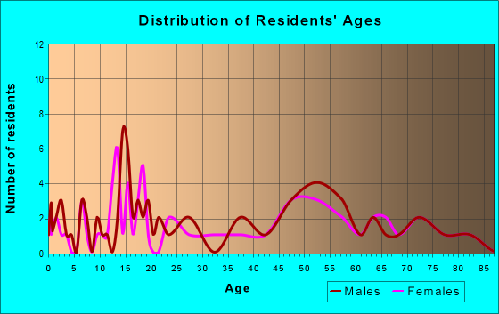 Age and Sex of Residents in zip code 68720