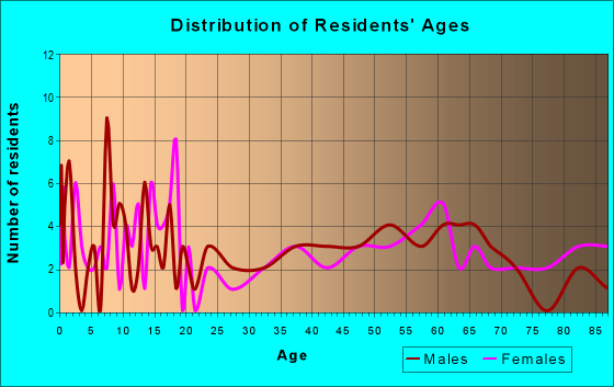 Age and Sex of Residents in zip code 68722