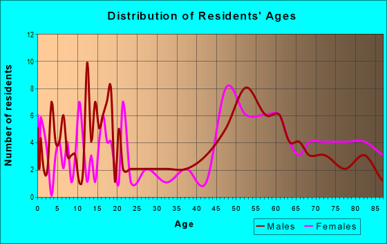 Age and Sex of Residents in zip code 68727