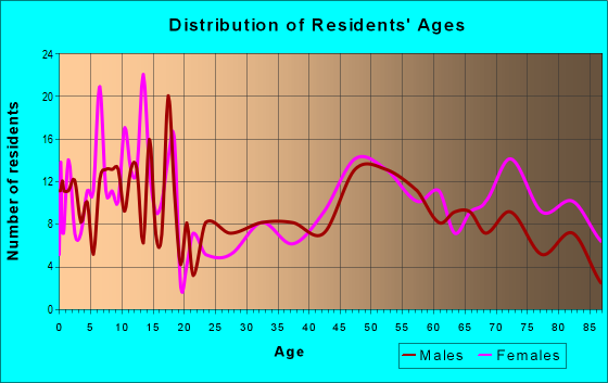 Age and Sex of Residents in zip code 68729