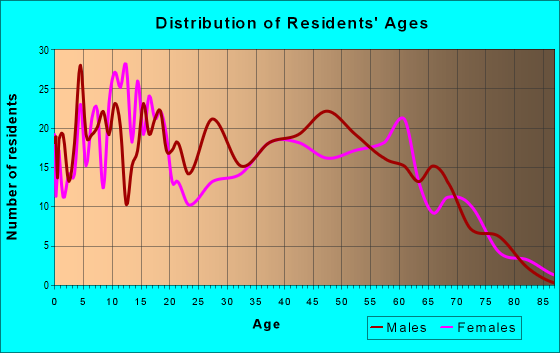 Age and Sex of Residents in zip code 68731
