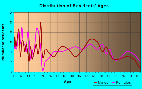 Age and Sex of Residents in zip code 68745