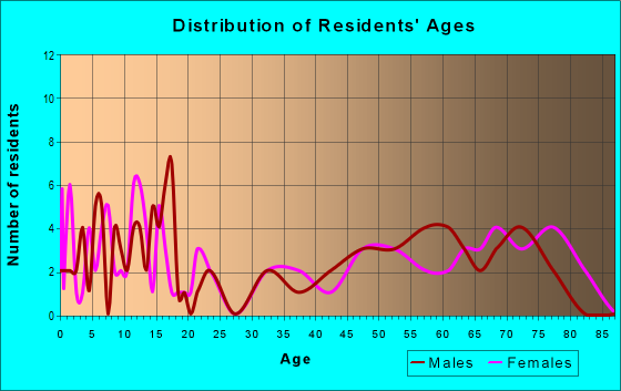 Age and Sex of Residents in zip code 68746