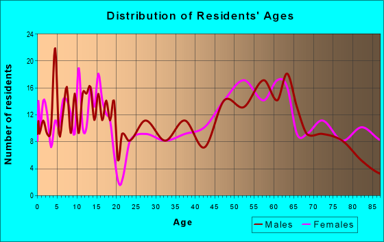 Age and Sex of Residents in zip code 68756
