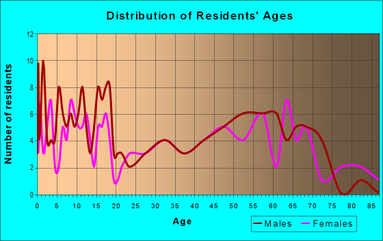 Age and Sex of Residents in zip code 68757