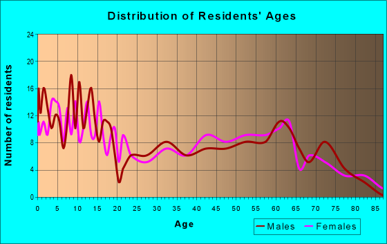 Age and Sex of Residents in zip code 68760