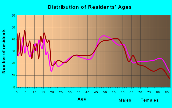 Age and Sex of Residents in zip code 68763