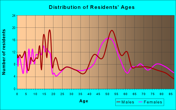 Age and Sex of Residents in zip code 68771