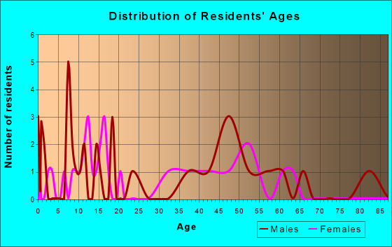 Age and Sex of Residents in zip code 68773