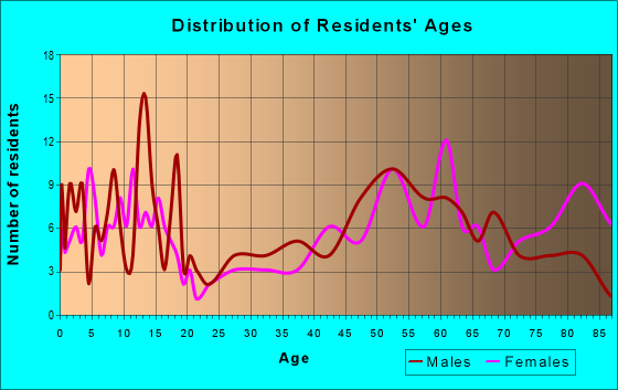Age and Sex of Residents in zip code 68783