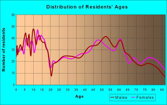 Age and Sex of Residents in zip code 68788
