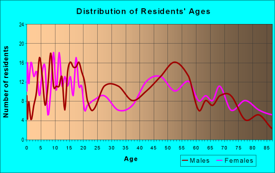 Age and Sex of Residents in zip code 68791