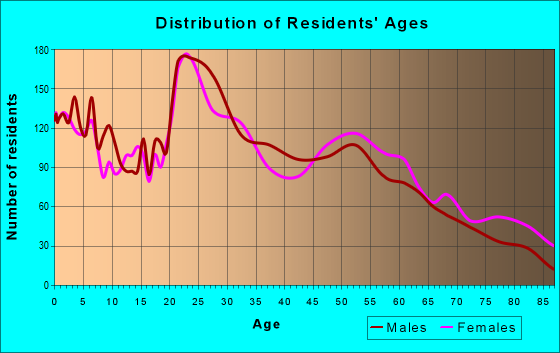 Age and Sex of Residents in zip code 68847