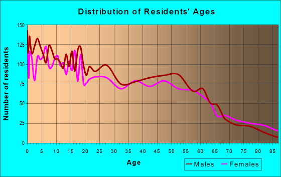 Age and Sex of Residents in zip code 68850
