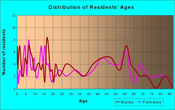 Age and Sex of Residents in zip code 68856