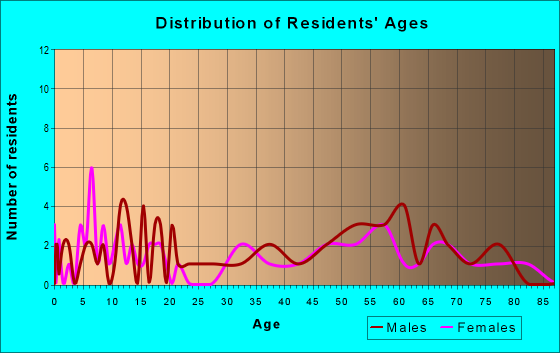 Age and Sex of Residents in zip code 68860