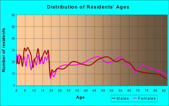 Age and Sex of Residents in zip code 68873