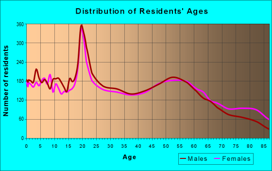 Age and Sex of Residents in zip code 68901