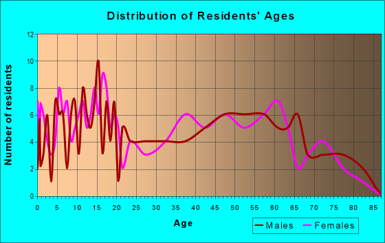 Age and Sex of Residents in zip code 68941
