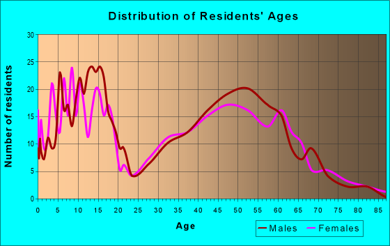 Age and Sex of Residents in zip code 68955