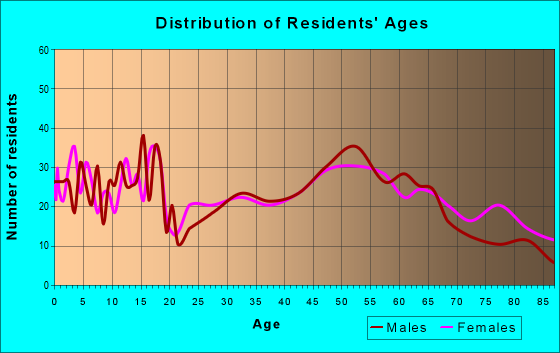 Age and Sex of Residents in zip code 68959