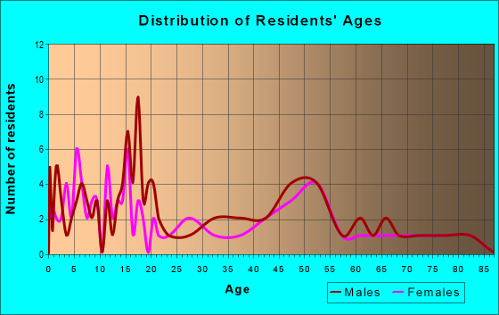 Age and Sex of Residents in zip code 68980