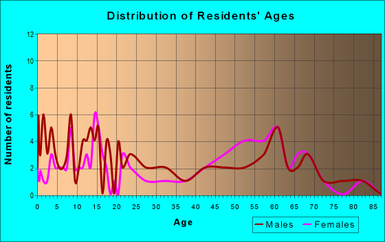 Age and Sex of Residents in zip code 69023