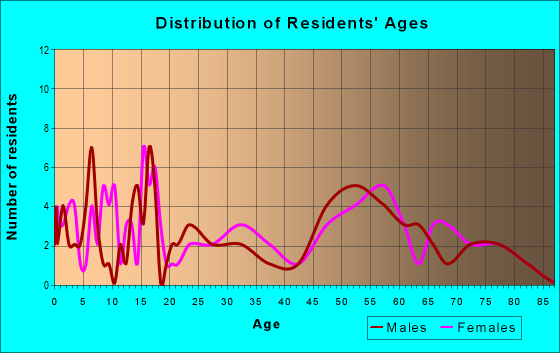 Age and Sex of Residents in zip code 69032