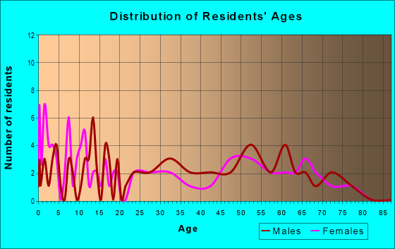 Age and Sex of Residents in zip code 69133