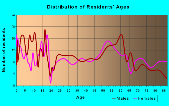 Age and Sex of Residents in zip code 69140