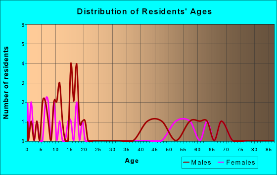 Age and Sex of Residents in zip code 69142