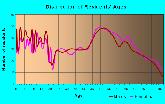 Age and Sex of Residents in zip code 69153