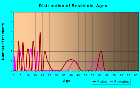 Age and Sex of Residents in zip code 69157
