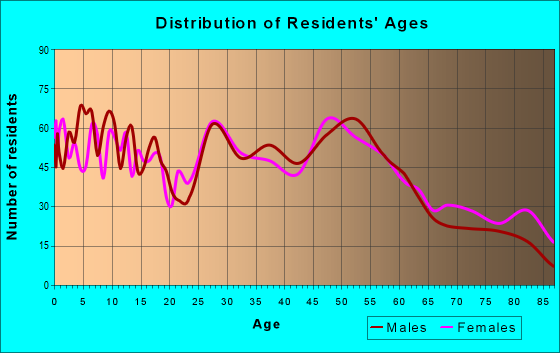 Age and Sex of Residents in zip code 69162