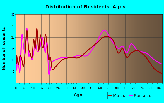 Age and Sex of Residents in zip code 69210