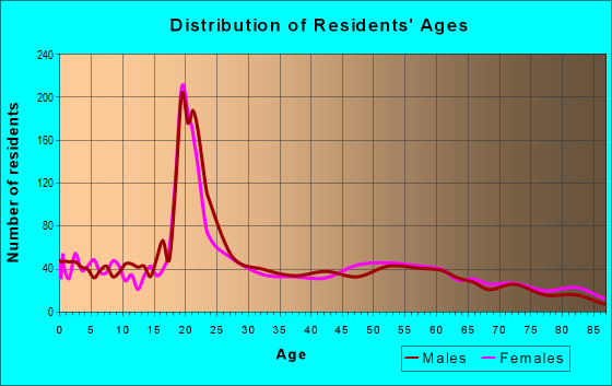 Age and Sex of Residents in zip code 69337