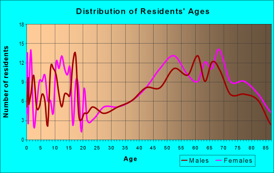 Age and Sex of Residents in zip code 69339