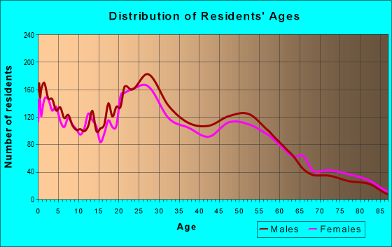 Age and Sex of Residents in zip code 70043