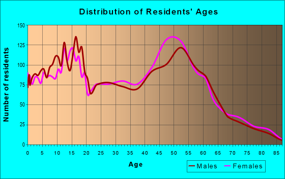 Age and Sex of Residents in zip code 70047